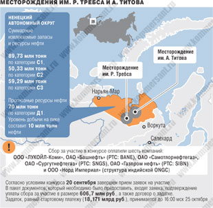 Map of the Trebs and Titov Oil Fields. Trebs is the circle on the left, and Titov is on the right. © Kommersant