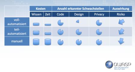 App Testing Matrix