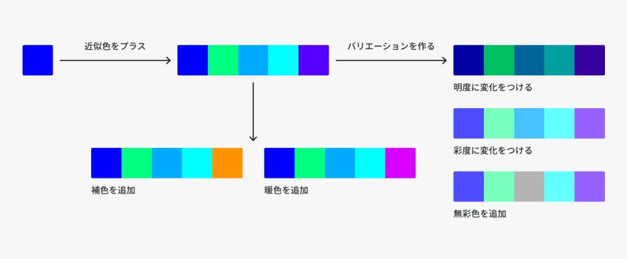 寒色配色の作り方