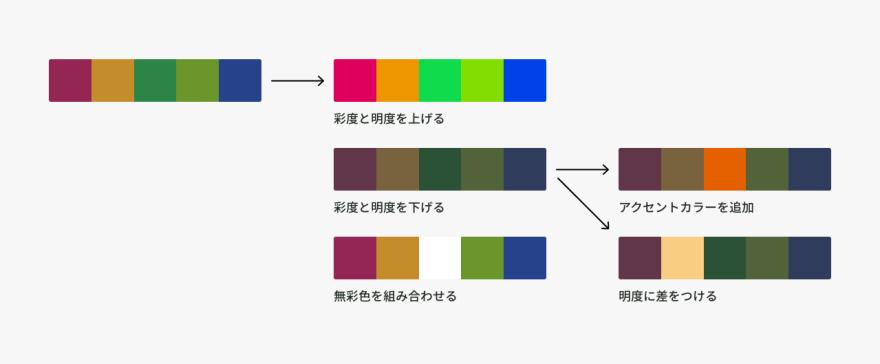 色相配色の作り方