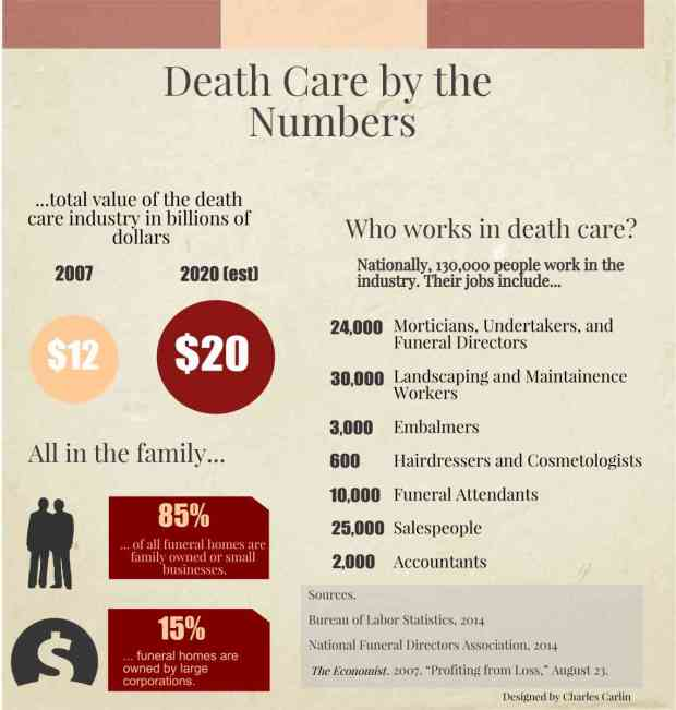 Death Care by the Numbers