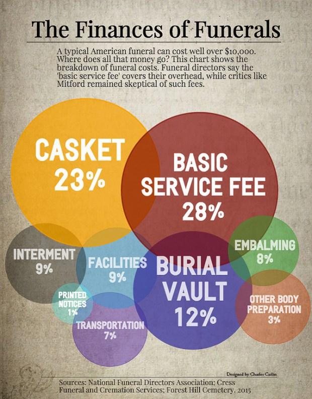 The Finances of Funerals