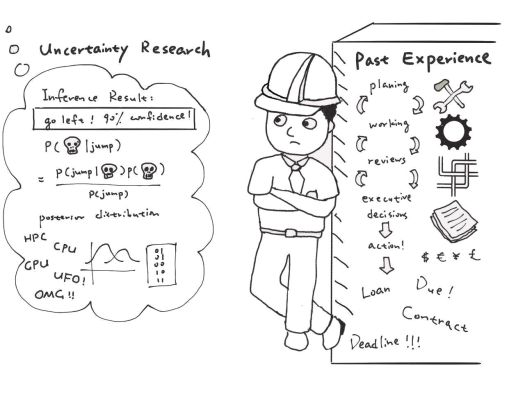 How the industry views uncertainty. Cartoon by Beibei Wang.