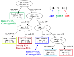 Geologic parameter-sets (colored boxes) identified using decision tree algorithm. Gini impurity shown on each branch node and the numbers of different outcome scenarios on each leaf node.