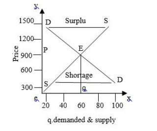 What is Market Equilibrium?  Show the effect of increase in Demand for Forestry Goods in Market Equilibrium.