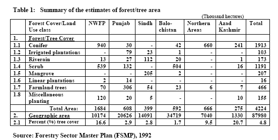 Forest Types of Pakistan and Silvicultural Systems - Forestrypedia