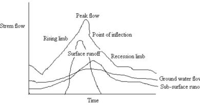 Streamflow/Discharge and Hydrograph - Streamflow - Forestrypedia