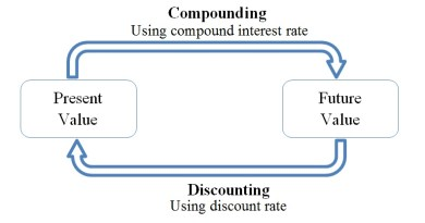 Compounding and Discounting - Forestrypedia