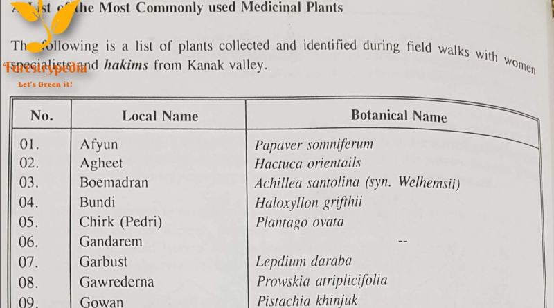 List of Most Commonly used Medicinal Plants with Local (Brahvi) Name and Botanical Name