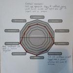 Forest School Portfolio Observation - N - Impact