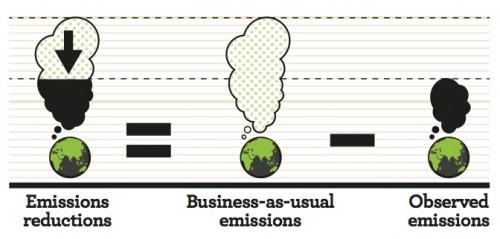 Emissions-reductions