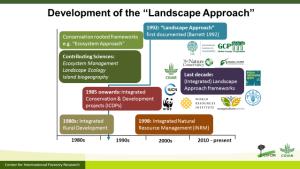 landscape-approach-history