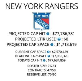 Rangers Roundup  NHL announcements and how much cap space will ... ca9964319e9