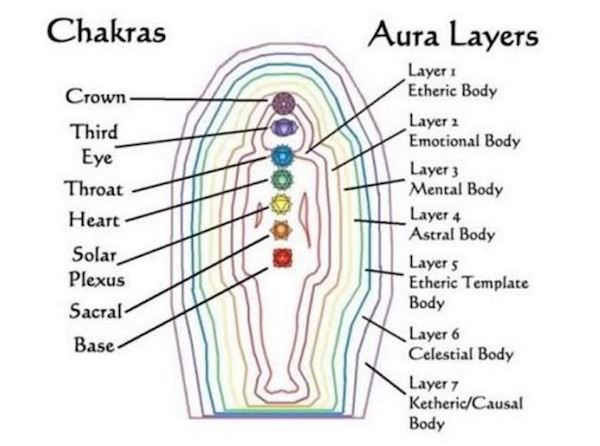 layers of the aura