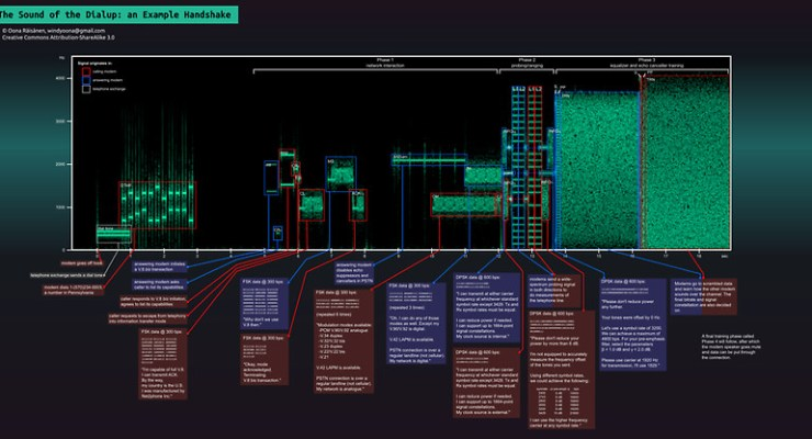 The Sound of the Dialup Poster