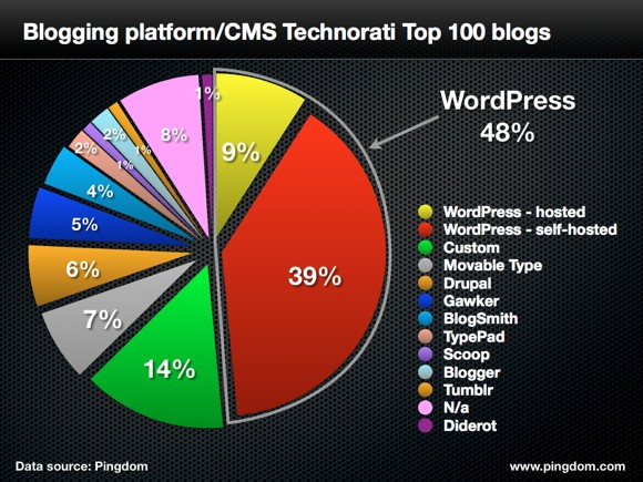 choose-wordpress