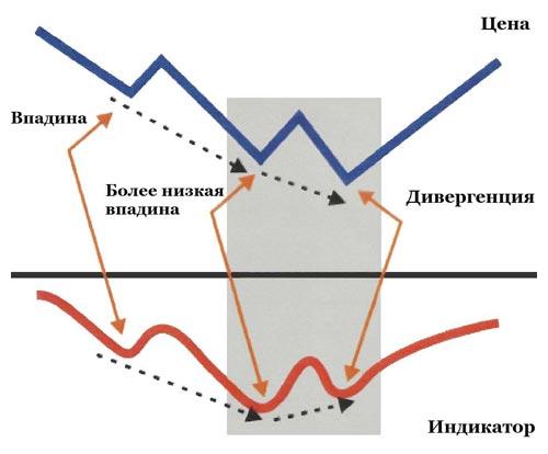 plėtojant svyruojančią prekybos strategiją)