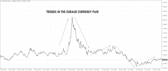 Best forex pairs to trade - EURAUD