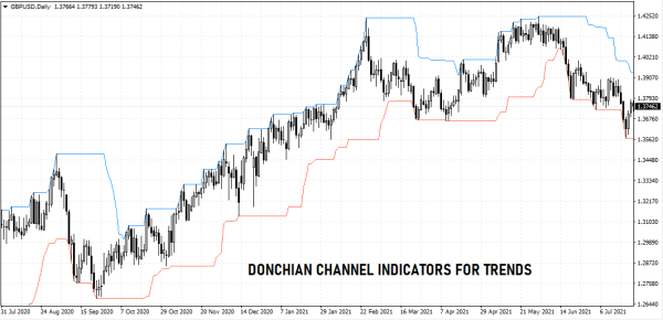 Donchian channel for forex trading trends