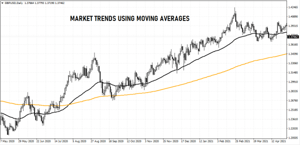 Forex currency trends with Moving Averages