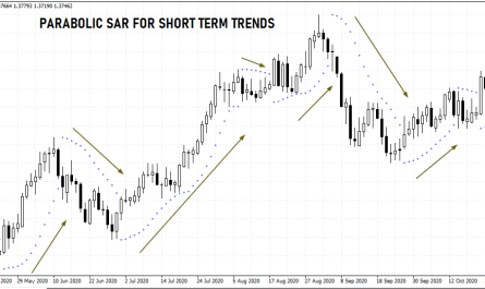 Parabolic SAR for current forex trends
