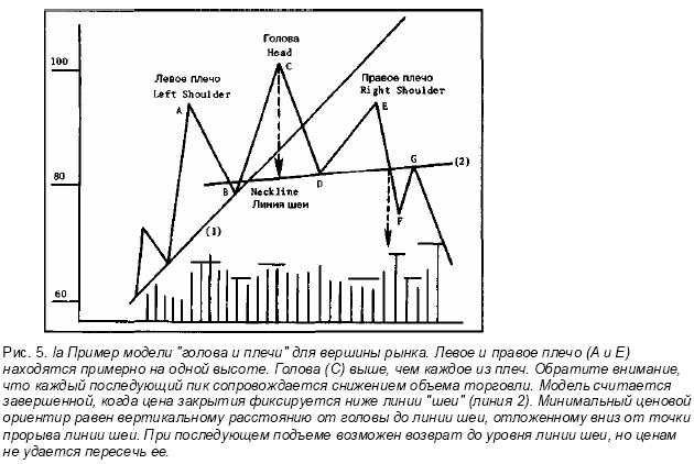 modele de linie de tendință)