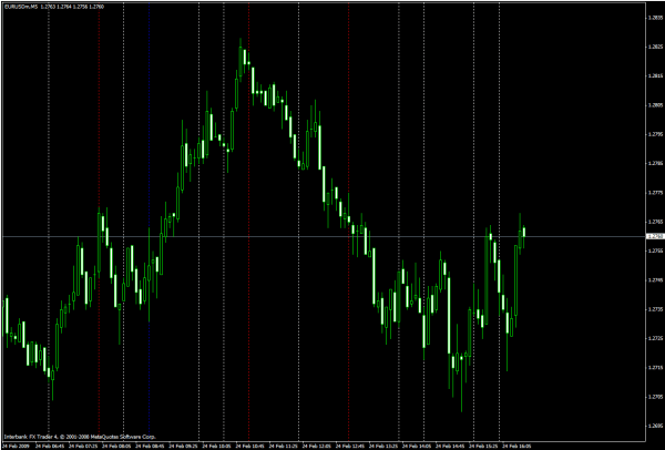 Scalping system #10 (Capture M30 direction - xx.00 xx.30 ...