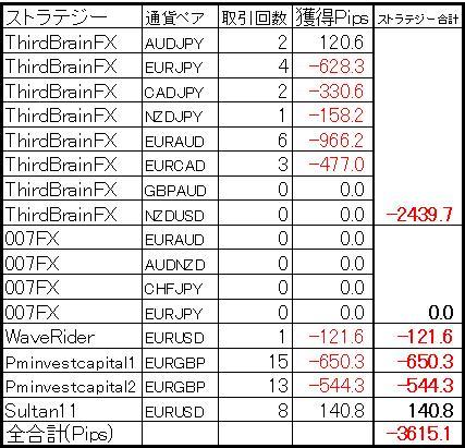 今週の結果(2013年2月9日版) ミラートレーダー口座
