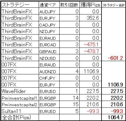 ミラートレーダー今週の結果(2013年2月9日版)