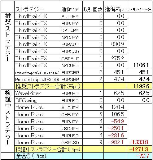 FX自動売買 ミラートレーダー今週の結果(3月16日)