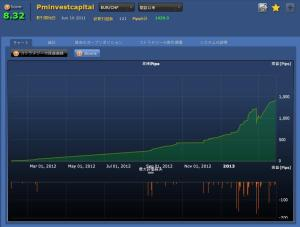Pminvestcapital(EURCHF)