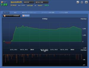 QuickShift(EURCHF)