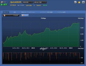 QuickShift(EURUSD)