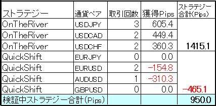 FX自動売買ミラートレーダー今週の結果0622-2