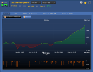 AdaptiveSystem(AUDUSD)