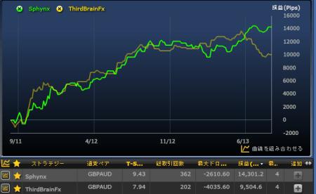 SphynxとThirdBrainFXの比較