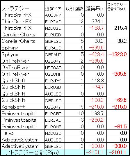 FX自動売買ミラートレーダー今週の結果
