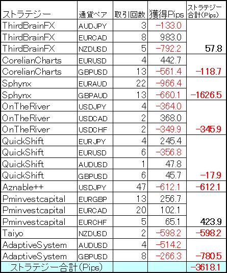 ミラートレーダーポートフォリオ 10月の結果