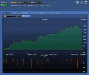 Brand(EURAUD)損益チャート