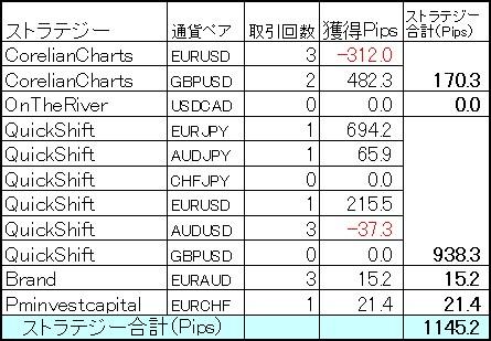 FX自動売買ミラートレーダー11月第5週目