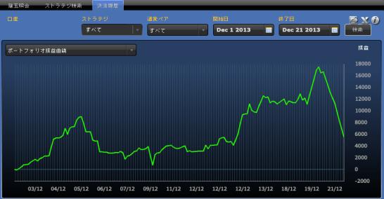 ヴァリアブルポートフォリオ12月 3週目までの収支曲線