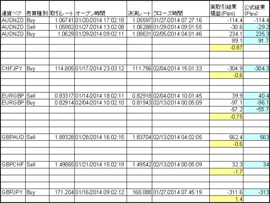 セントラルミラートレーダーと公式結果の比較