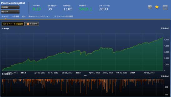 Pminvestcapital(EURGBP)