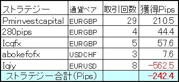 しかし9月もEURGBP勢が頑張りPipsではマイナスも金額ではプラス!