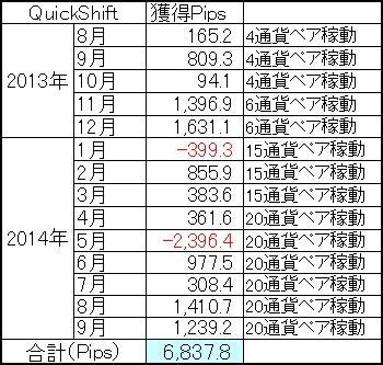 QuickShift多通貨ペアポートフォリオ通算成績1409