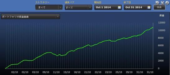 FXDDミラートレーダー10月は+701.8Pipsの完勝!-2