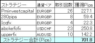 FXDDミラートレーダー10月は+701.8Pipsの完勝!