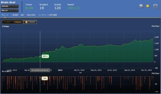 シストレ24独自ストラテジーBrain Scal(EURUSD)通算成績
