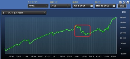 FXDDミラートレーダーポートフォリオ損益曲線 119%達成