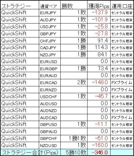 QuickShift多通貨ペアポートフォリオ 5月第4週